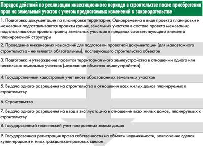 Схема постановки на кадастровый учет земельных участков фото 347