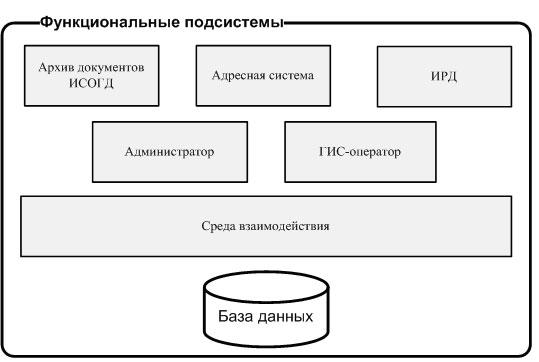Рис. 2. Функциональная модель базового ядра АИС.