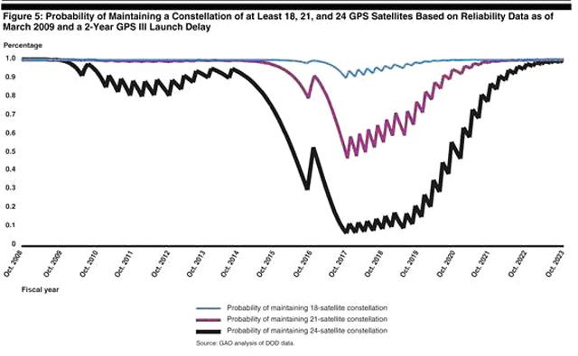 Этот график показывает, что орбитальный сегмент системы GPS в ближайшие годы ждет коллапс