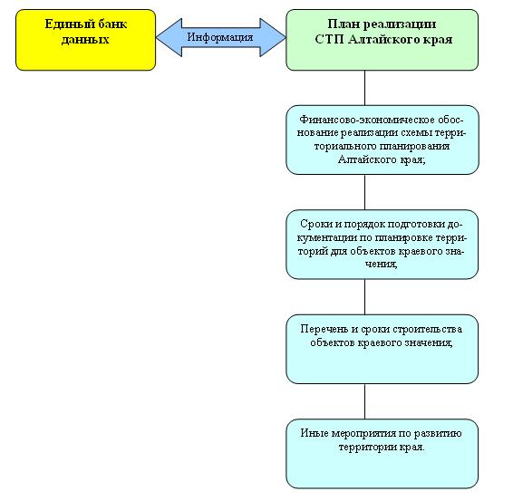 Реализация Схемы