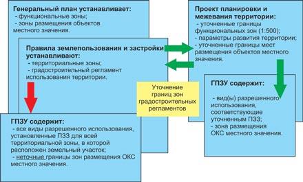Стратегическое и территориальное планирование.