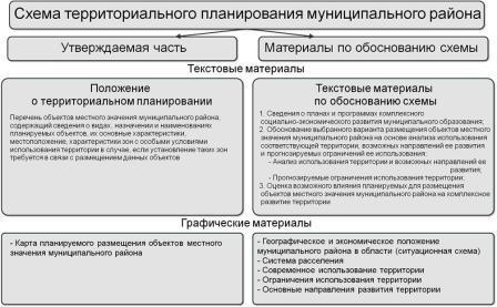 Рис.1 Состав проекта схемы