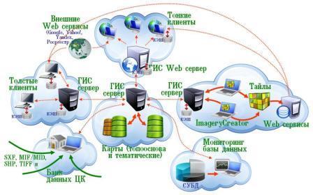 Как создать свой гис сервер