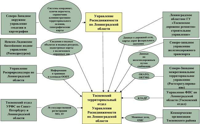 Территории кадастрового учета объектов капитального строительствапредоставление сведений из .